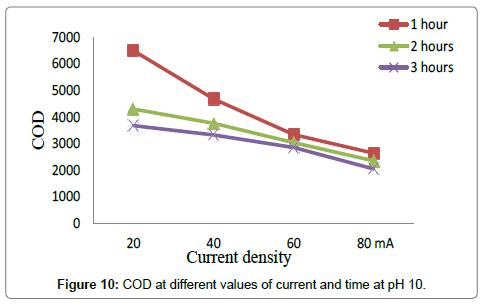 environmental-analytical-toxicology-COD-pH-10