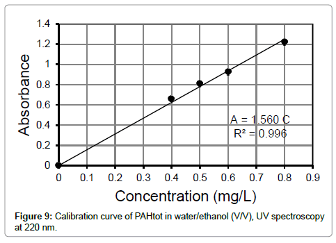 environmental-analytical-toxicology-Calibration-curve