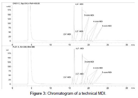 environmental-analytical-toxicology-Chromatogram