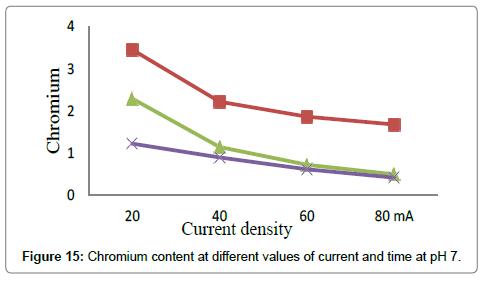 environmental-analytical-toxicology-Chromium-pH-7