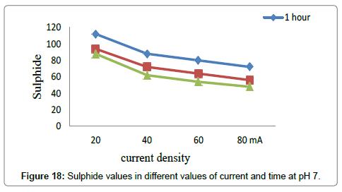 environmental-analytical-toxicology-Chromium-values-pH-3