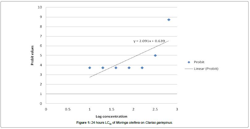 environmental-analytical-toxicology-Clarias-gariepinus
