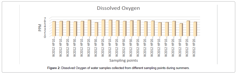 environmental-analytical-toxicology-Dissolved-Oxygen