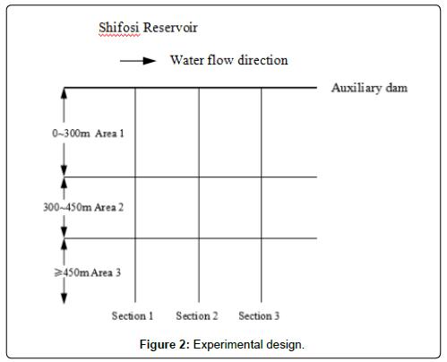 environmental-analytical-toxicology-Experimental-design