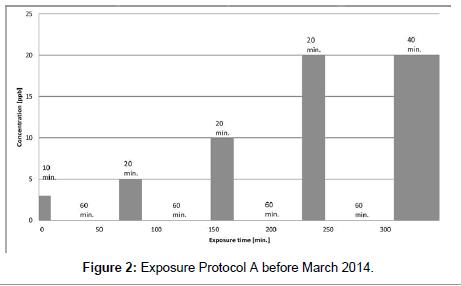 environmental-analytical-toxicology-Exposure-Protocol
