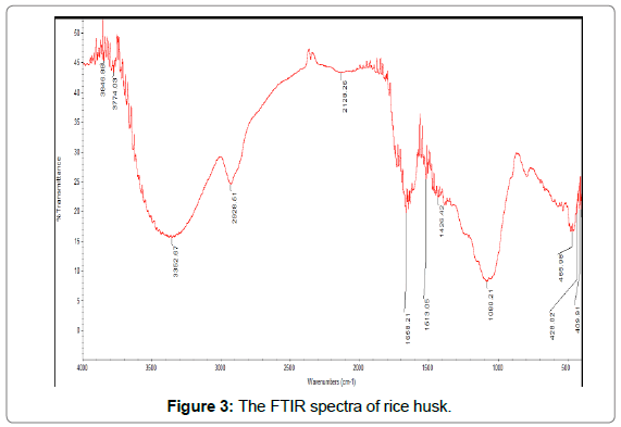 environmental-analytical-toxicology-FTIR-spectra