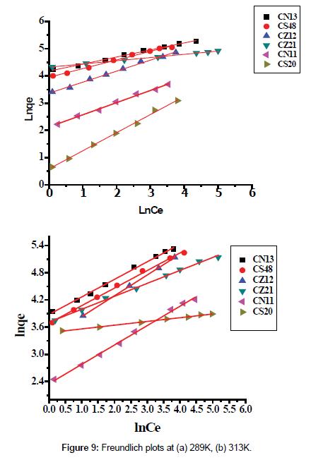 environmental-analytical-toxicology-Freundlich-plots
