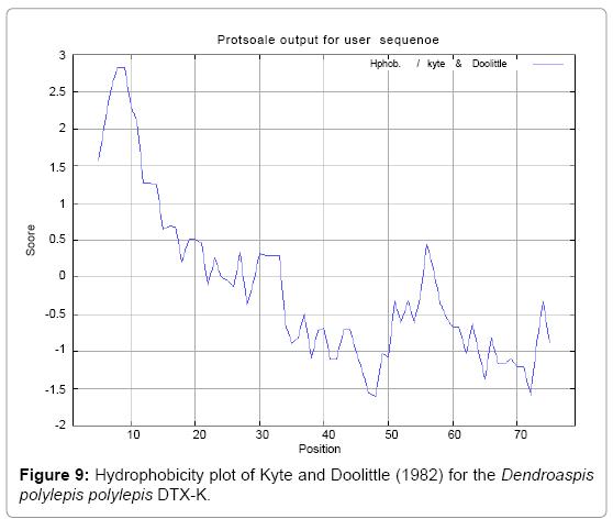 environmental-analytical-toxicology-Hydrophobicity-plot