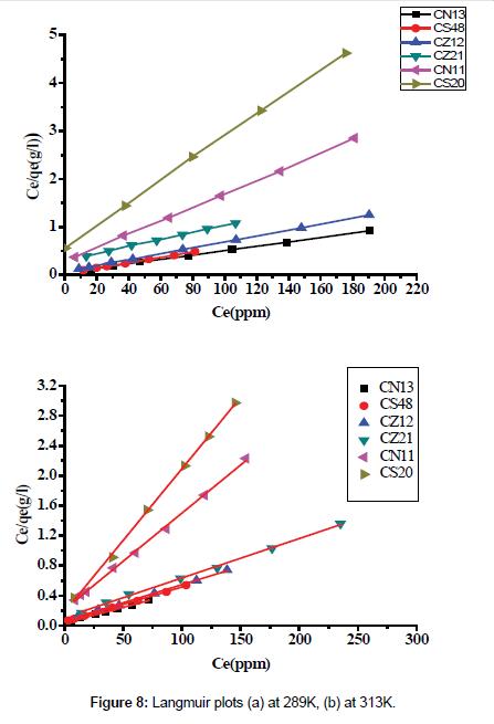 environmental-analytical-toxicology-Langmuir-plots