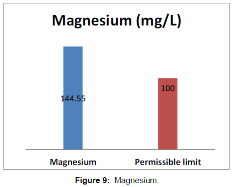 environmental-analytical-toxicology-Magnesium