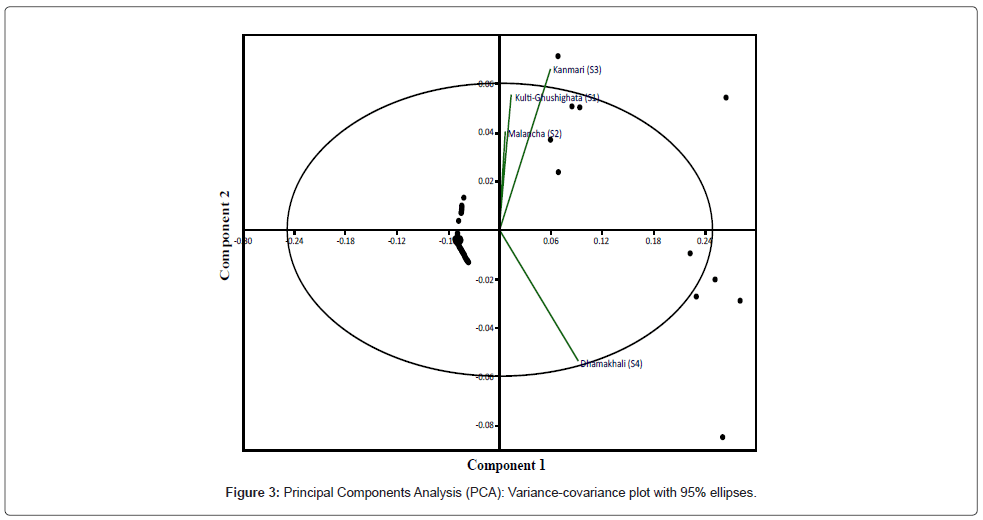 environmental-analytical-toxicology-Principal-Components