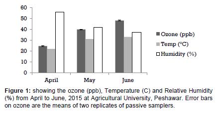 environmental-analytical-toxicology-Relative-Humidity