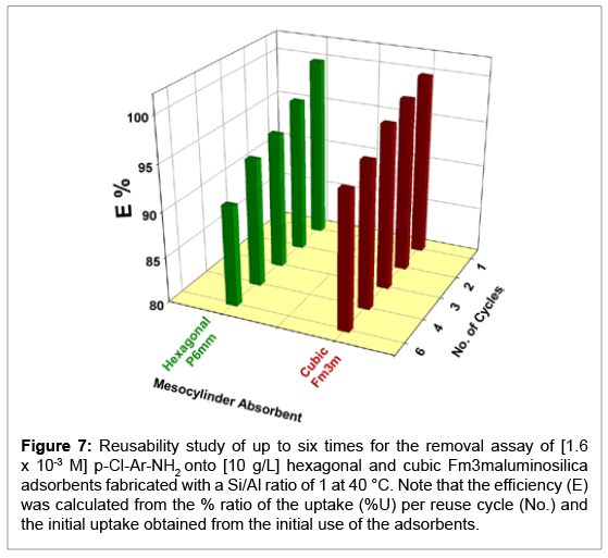 environmental-analytical-toxicology-Reusability-study