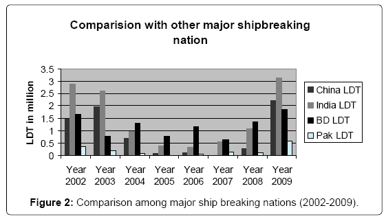 Overview of Ship Recycling Industry of Bangladesh