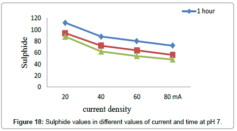 environmental-analytical-toxicology-Sulphide-values-pH-7