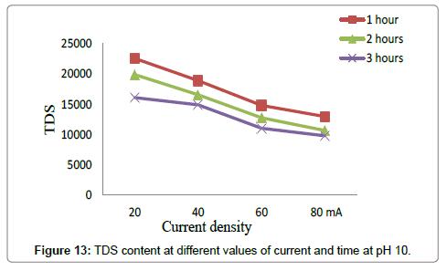 environmental-analytical-toxicology-TDS-pH-10