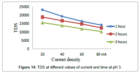 environmental-analytical-toxicology-TDS-pH-3