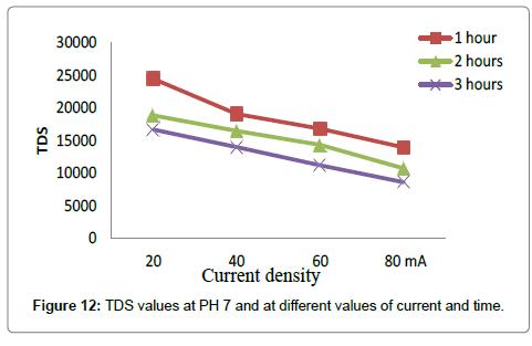 environmental-analytical-toxicology-TDS-pH-7