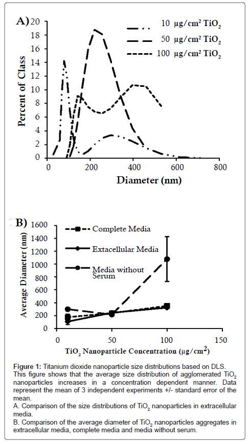 environmental-analytical-toxicology-Titanium-dioxide