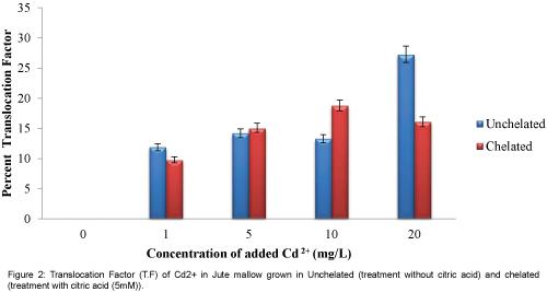 environmental-analytical-toxicology-Translocation-Factor