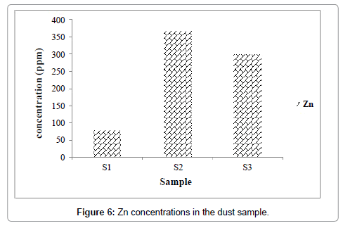 environmental-analytical-toxicology-Zn-concentrations