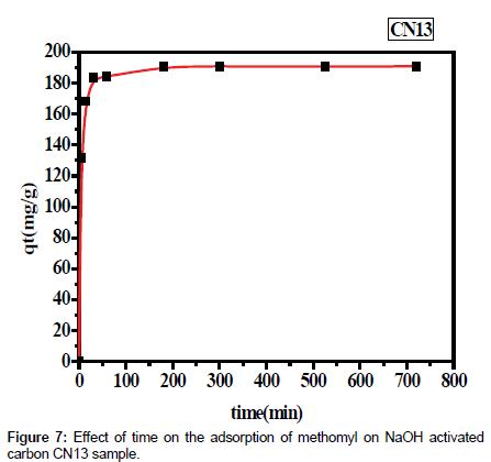 environmental-analytical-toxicology-adsorption