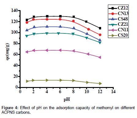 environmental-analytical-toxicology-adsorption-capacity