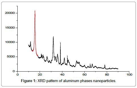environmental-analytical-toxicology-aluminum-phases