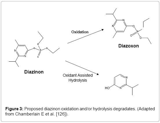 environmental-analytical-toxicology-diazinon-oxidation