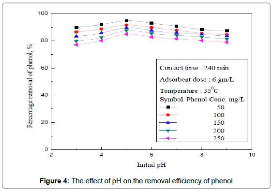 environmental-analytical-toxicology-efficiency-pheno
