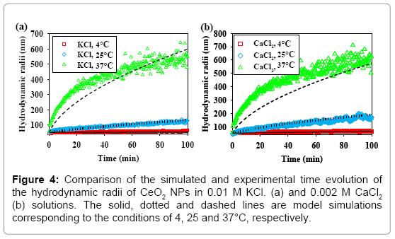 environmental-analytical-toxicology-hydrodynamic-radii