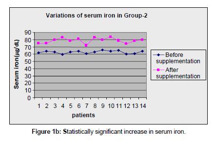 environmental-analytical-toxicology-increase-serum