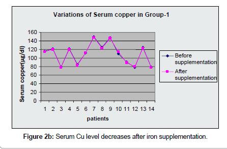 environmental-analytical-toxicology-iron-supplementation