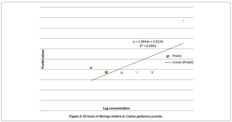 environmental-analytical-toxicology-juvenile-gariepinus