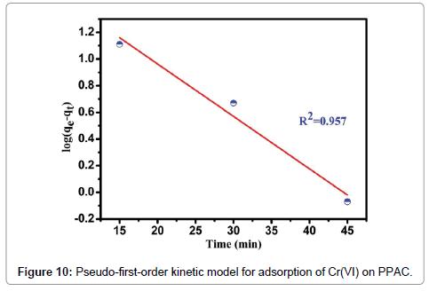 environmental-analytical-toxicology-kinetic-model