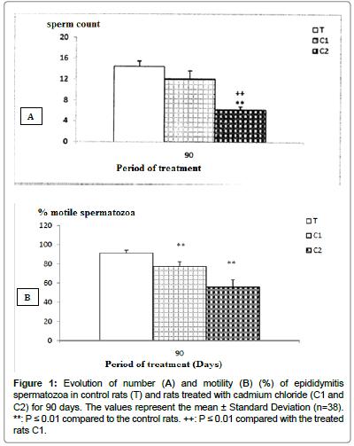 environmental-analytical-toxicology-motility