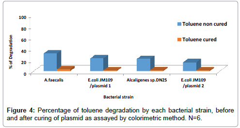 environmental-analytical-toxicology-plasmid
