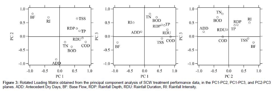 environmental-analytical-toxicology-principal-component