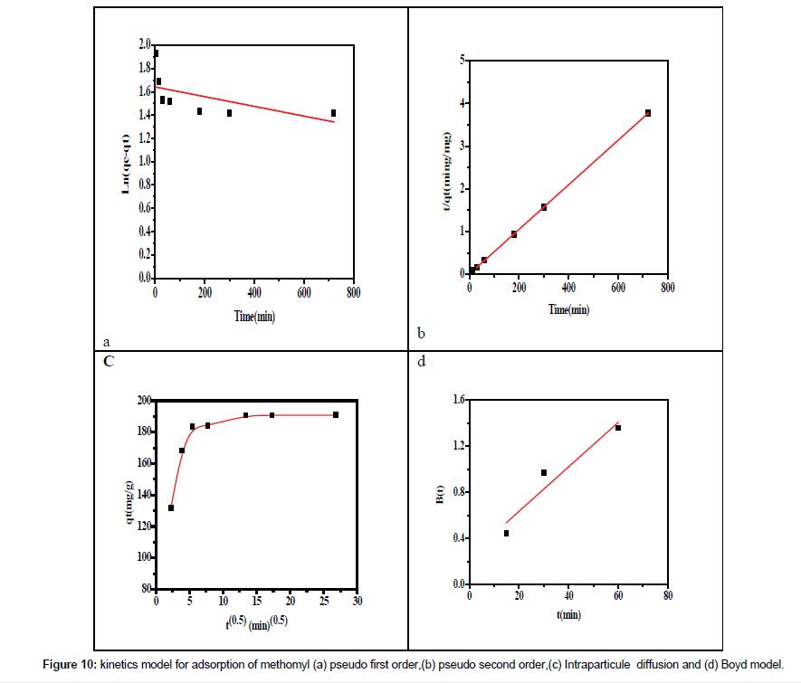 environmental-analytical-toxicology-pseudo-second