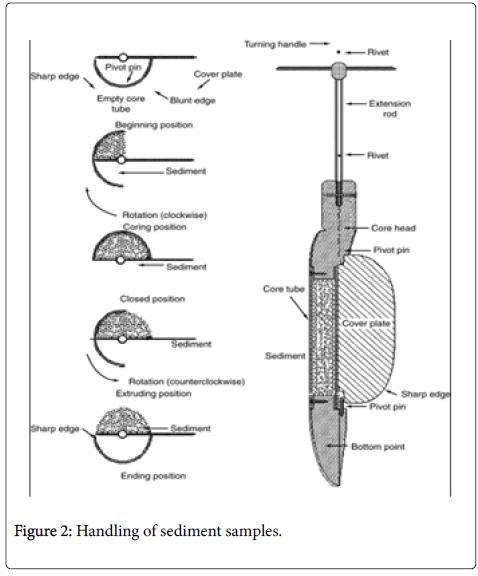 environmental-analytical-toxicology-sediment