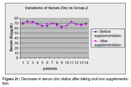 environmental-analytical-toxicology-serum-zinc-status