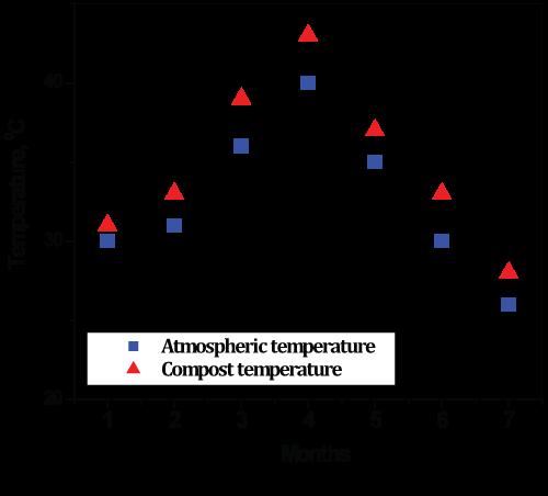 environmental-analytical-toxicology-temperature-profile