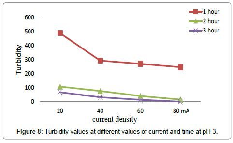 environmental-analytical-toxicology-time-pH-3