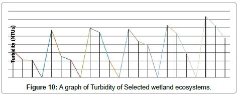 environmental-analytical-toxicology-turbidity