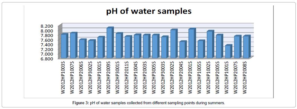 environmental-analytical-toxicology-water-samples