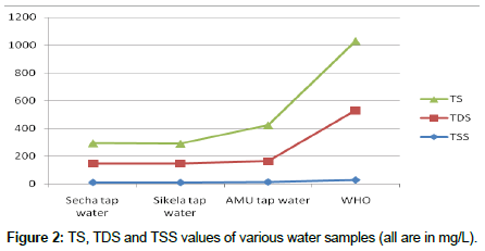Physico-Chemical Analysis of Drinking Water Quality of Arbaminch Town