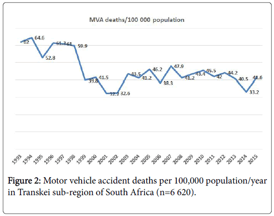 epidemiology-Motor-vehicle-accident