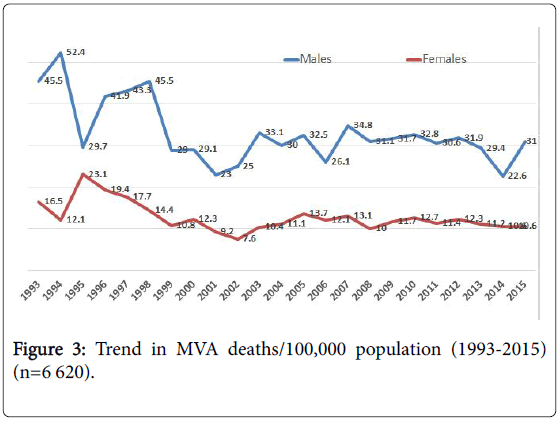 epidemiology-Trend-MVA-deaths