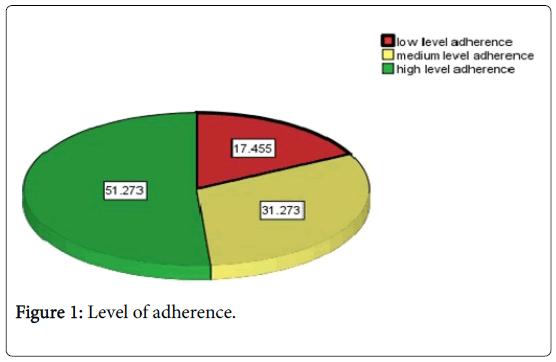 epidemiology-adherence
