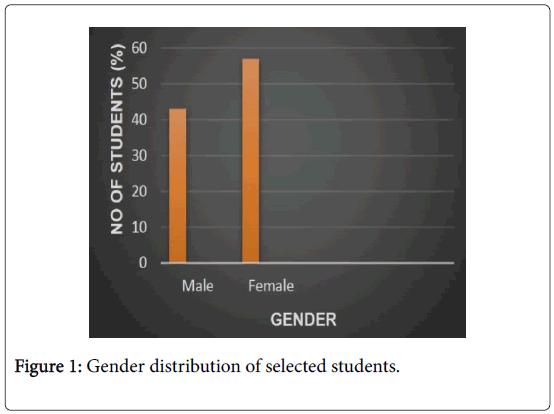 epidemiology-open-access-Gender-distribution